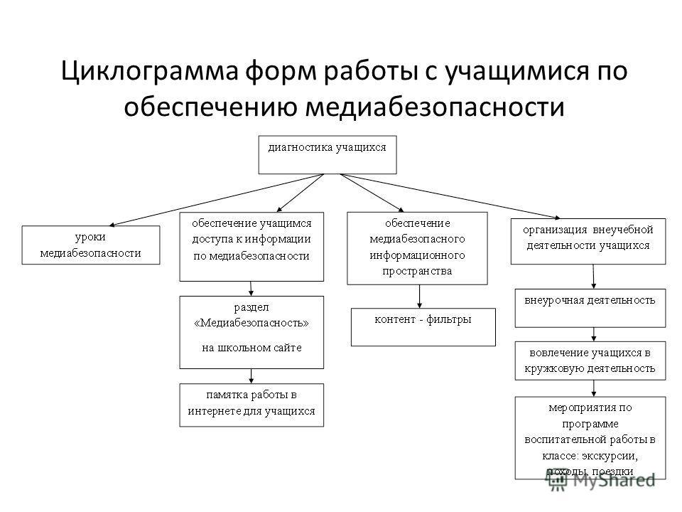 Циклограмма форм работы с учащимися по обеспечению медиабезопасности