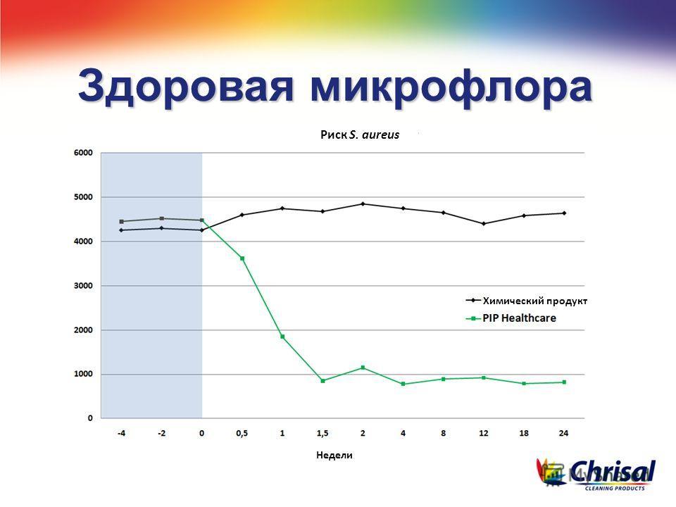 Здоровая микрофлора Риск S. aureus Химический продукт Недели