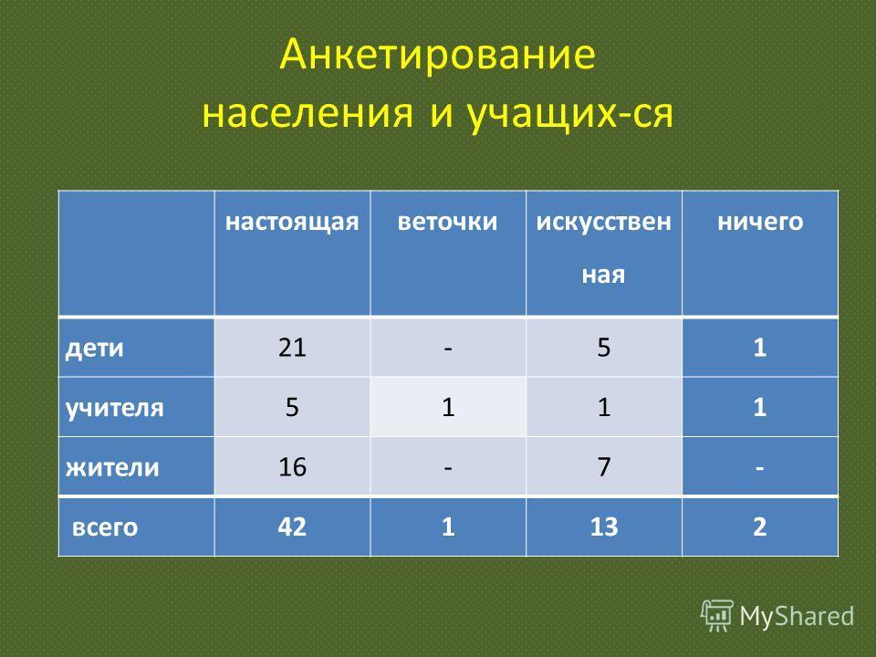 Анкетирование населения и учащих-ся настоящаяветочки искусствен ная ничего дети21-51 учителя5111 жители16-7- всего421132