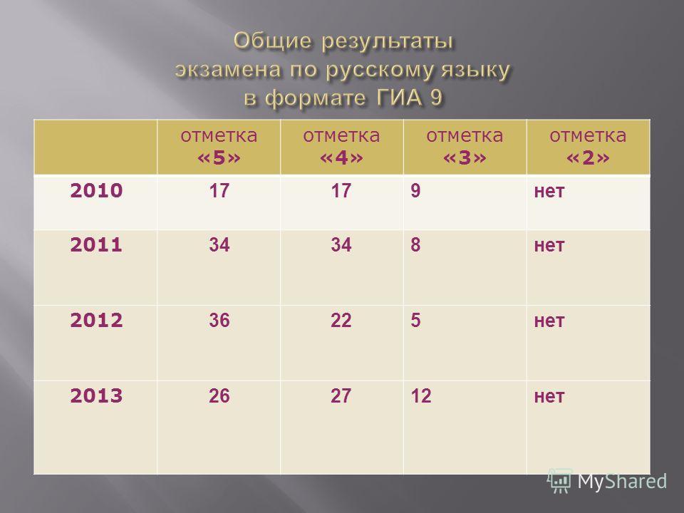 отметка «5» отметка «4» отметка «3» отметка «2» 2010 17 9нет 2011 34 8нет 2012 36225нет 2013 262712нет