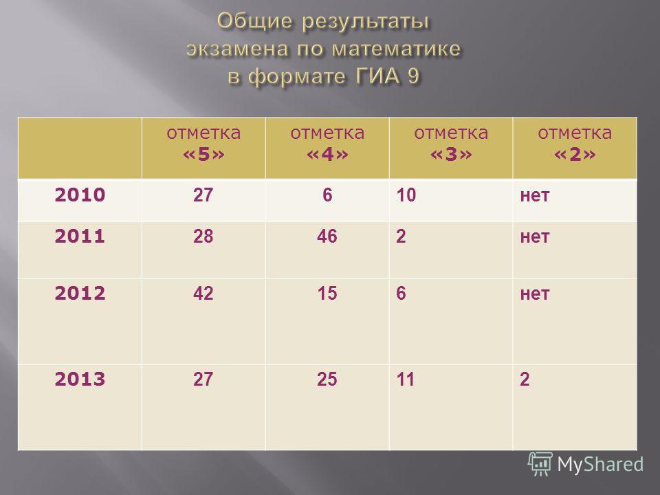 отметка «5» отметка «4» отметка «3» отметка «2» 2010 27610нет 2011 28462нет 2012 42156нет 2013 2725112