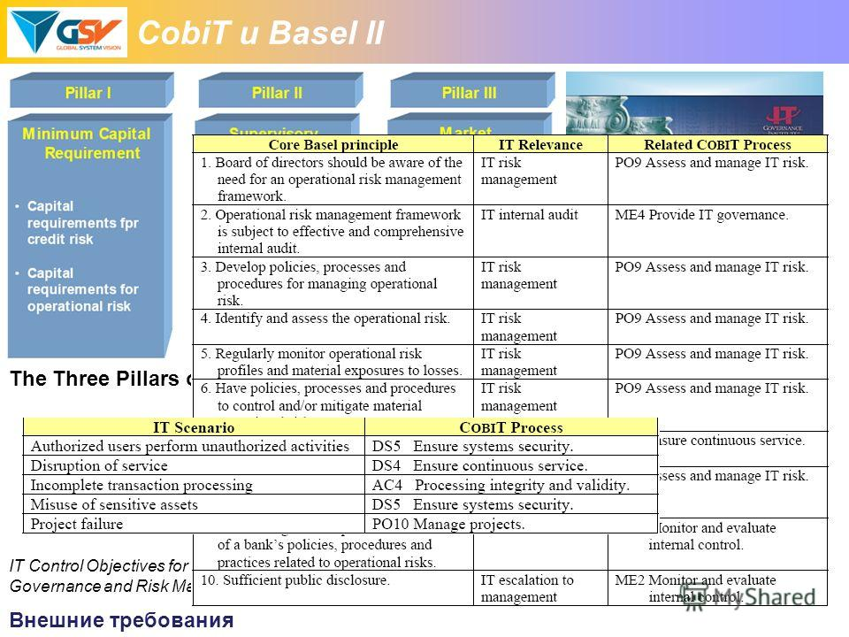 CobiT и Basel II The Three Pillars of the Revised Framework IT Control Objectives for Basel II: The Importance of Governance and Risk Management for Compliance Внешние требования