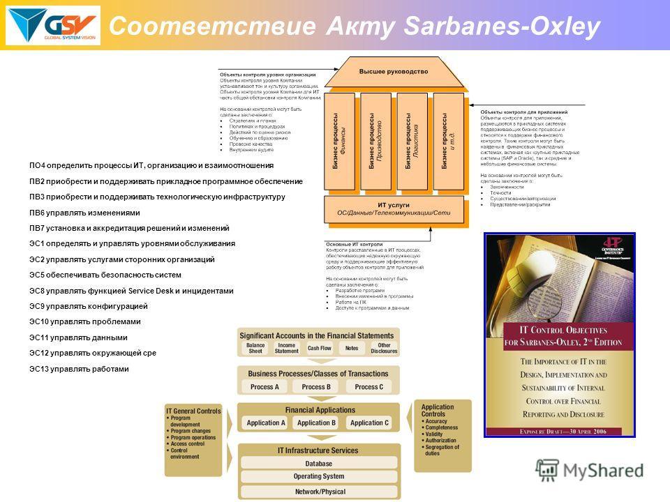 Соответствие Акту Sarbanes-Oxley ПО4 определить процессы ИТ, организацию и взаимоотношения ПВ2 приобрести и поддерживать прикладное программное обеспечение ПВ3 приобрести и поддерживать технологическую инфраструктуру ПВ6 управлять изменениями ПВ7 уст