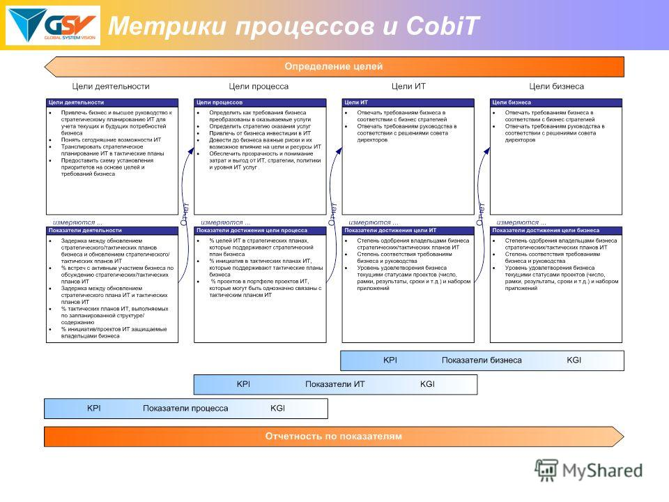 Метрики процессов и CobiT