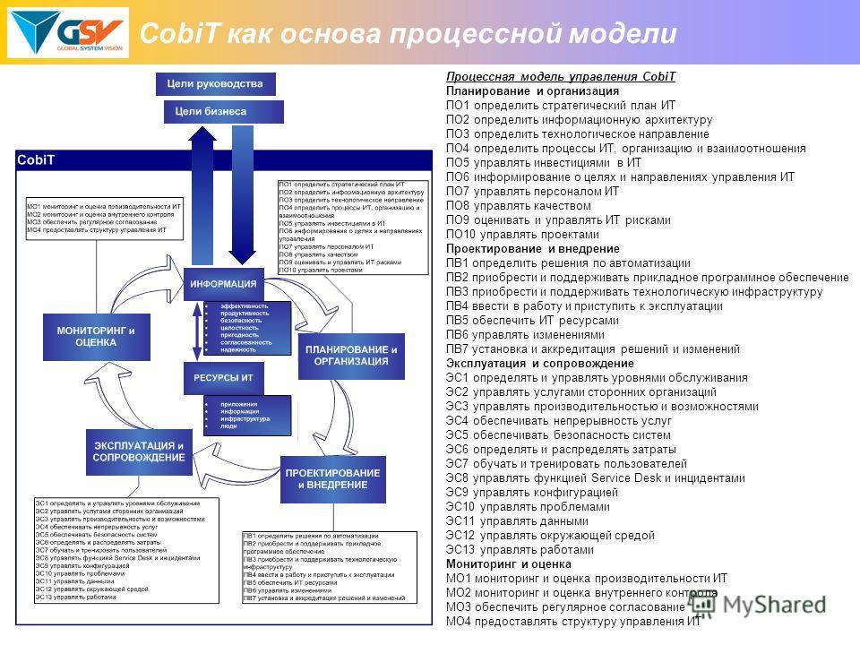 CobiT как основа процессной модели Процессная модель управления CobiT Планирование и организация ПО1 определить стратегический план ИТ ПО2 определить информационную архитектуру ПО3 определить технологическое направление ПО4 определить процессы ИТ, ор