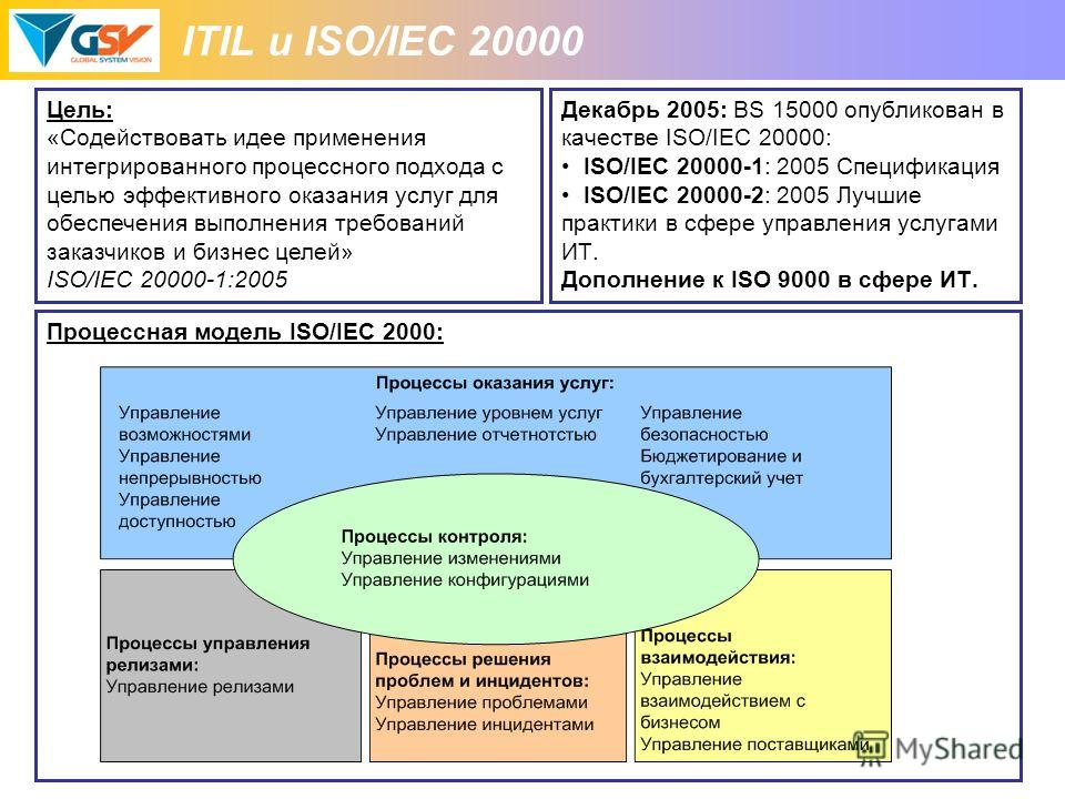 ITIL и ISO/IEC 20000 Декабрь 2005: BS 15000 опубликован в качестве ISO/IEC 20000: ISO/IEC 20000-1: 2005 Спецификация ISO/IEC 20000-2: 2005 Лучшие практики в сфере управления услугами ИТ. Дополнение к ISO 9000 в сфере ИТ. Цель: «Содействовать идее при