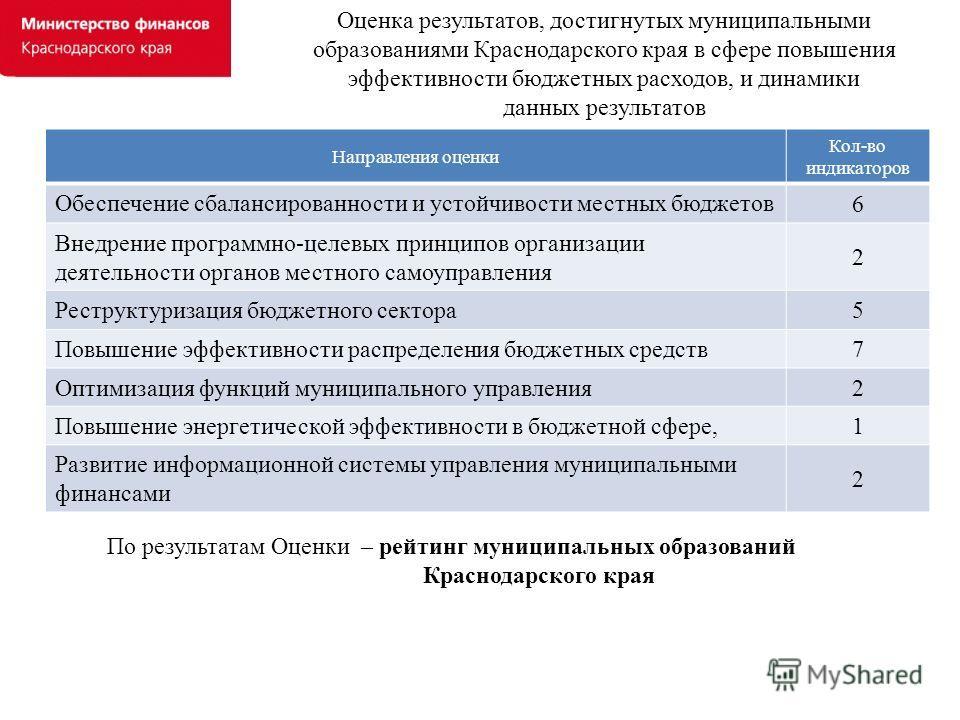 Оценка результатов, достигнутых муниципальными образованиями Краснодарского края в сфере повышения эффективности бюджетных расходов, и динамики данных результатов Направления оценки Кол-во индикаторов Обеспечение сбалансированности и устойчивости мес