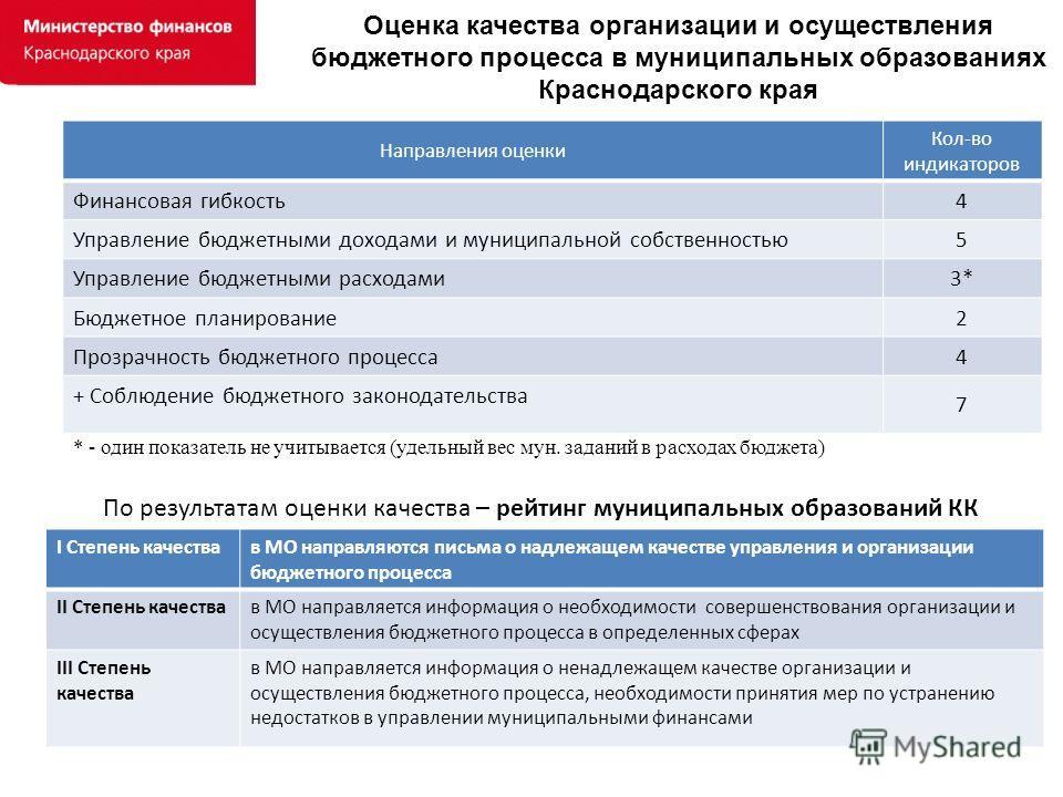 Оценка качества организации и осуществления бюджетного процесса в муниципальных образованиях Краснодарского края Направления оценки Кол-во индикаторов Финансовая гибкость 4 Управление бюджетными доходами и муниципальной собственностью 5 Управление бю