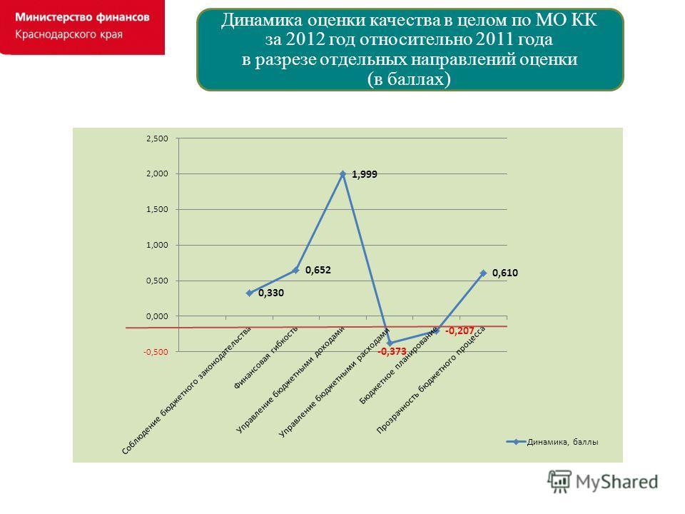 Динамика оценки качества в целом по МО КК за 2012 год относительно 2011 года в разрезе отдельных направлений оценки (в баллах)