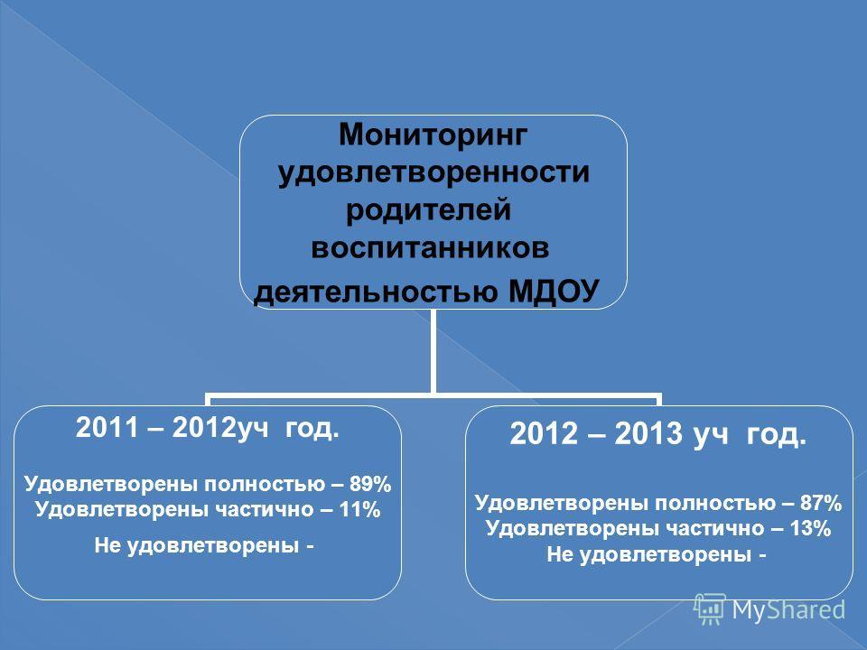 Мониторинг удовлетворенности родителей воспитанников деятельностью МДОУ 2011 – 2012уч год. Удовлетворены полностью – 89% Удовлетворены частично – 11% Не удовлетворены - 2012 – 2013 уч год. Удовлетворены полностью – 87% Удовлетворены частично – 13% Не