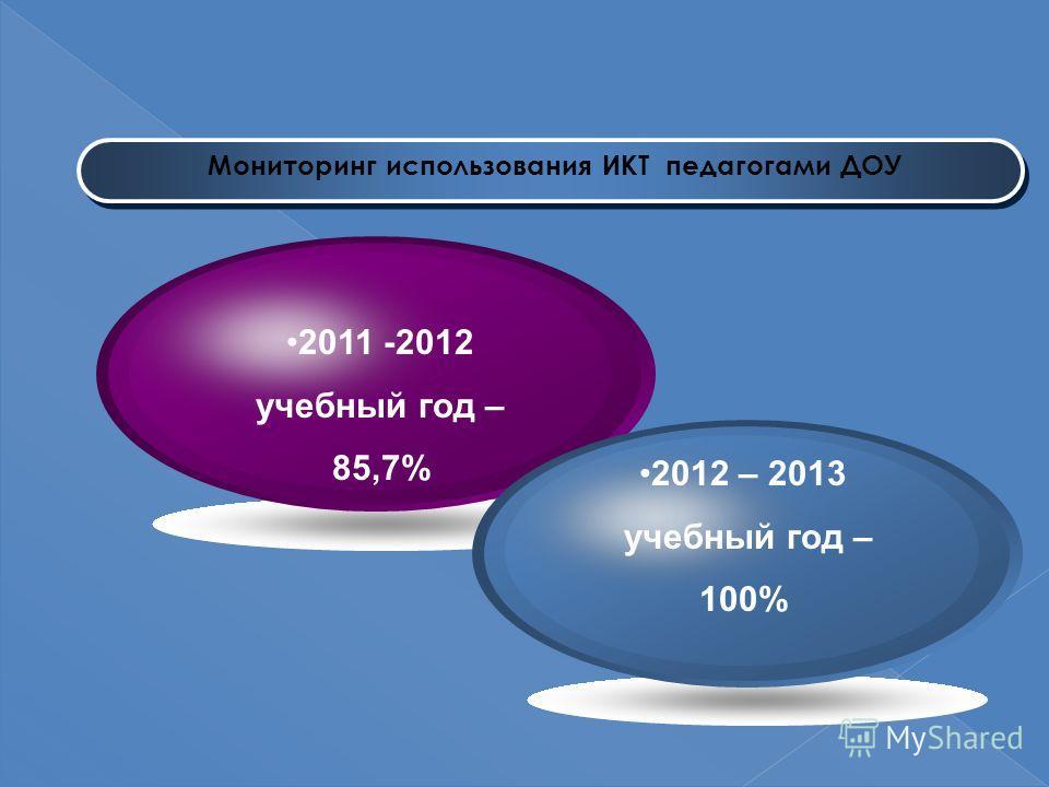 Мониторинг использования ИКТ педагогами ДОУ 2011 -2012 учебный год – 85,7% 2012 – 2013 учебный год – 100%