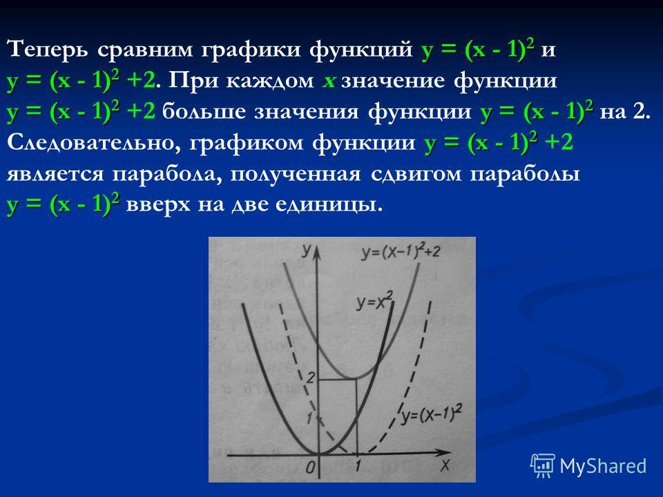 у = (х - 1) 2 у = (х - 1) 2 у = (х - 1) 2 у = (х - 1) 2 у = (х - 1) 2 у = (х - 1) 2 Теперь сравним графики функций у = (х - 1) 2 и у = (х - 1) 2 +2. При каждом х значение функции у = (х - 1) 2 +2 больше значения функции у = (х - 1) 2 на 2. Следовател