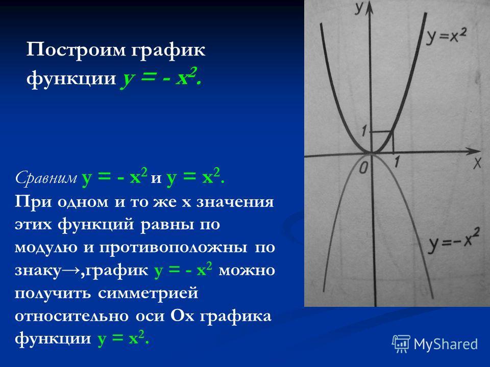 Построим график функции у = - х 2. Сравним у = - х 2 и у = х 2. При одном и то же х значения этих функций равны по модулю и противоположны по знаку,график у = - х 2 можно получить симметрией относительно оси Ох графика функции у = х 2.
