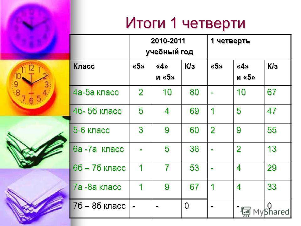 Итоги 1 четверти 2010-2011 учебный год учебный год 1 четверть Класс«5»«4» и «5» К/з«5»«4» К/з 4а-5а класс 21080-1067 4б- 5б класс 54691547 5-6 класс 39602955 6а -7а класс -536-213 6б – 7б класс 1753-429 7а -8а класс 19671433 7б – 8б класс --0--0