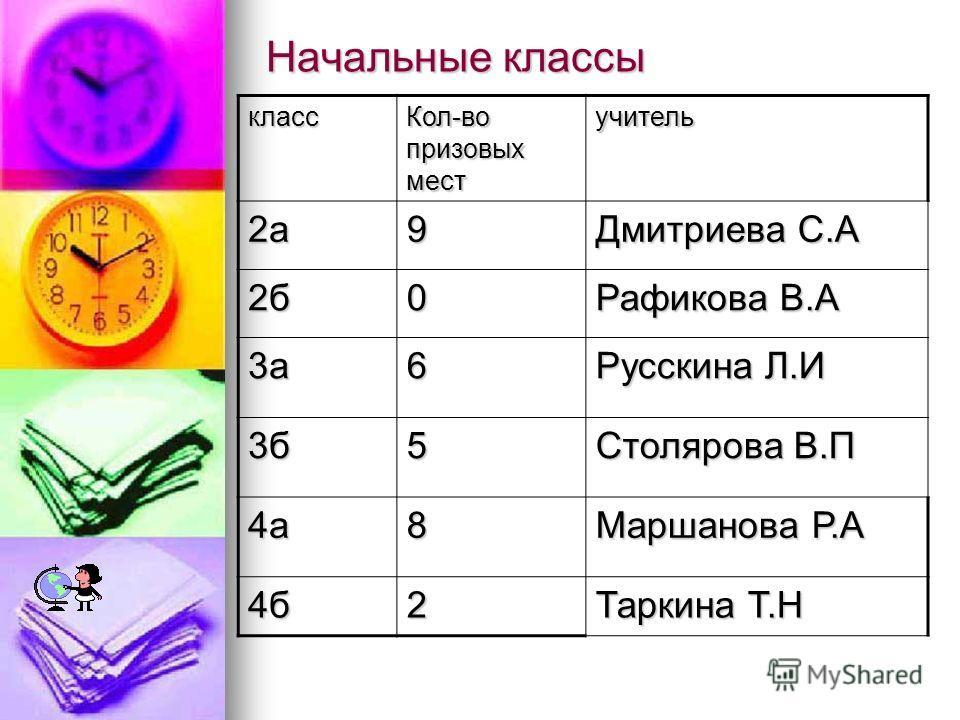 Начальные классы класс Кол-во призовых мест учитель 2а9 Дмитриева С.А 2б0 Рафикова В.А 3а6 Русскина Л.И 3б5 Столярова В.П 4а8 Маршанова Р.А 4б2 Таркина Т.Н
