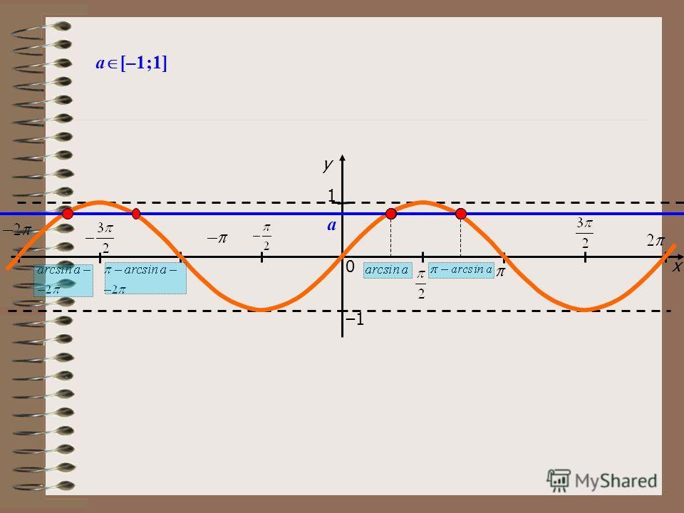 x y 1 0 1 a [–1;1] y=a, (a>1) y=a, (a