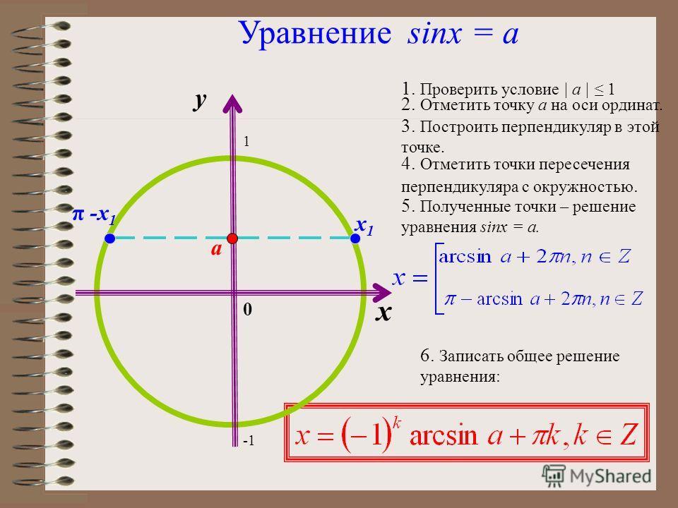 x y 1 0 1 a [–1;1] a