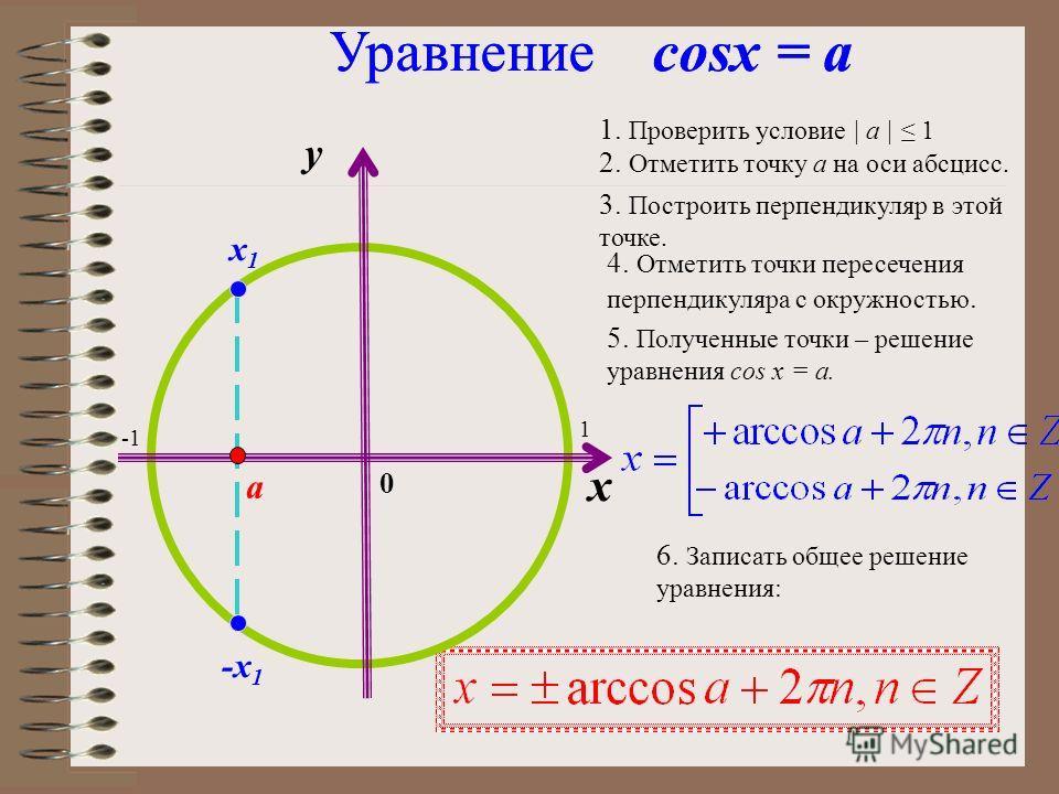 у 0 1 π2π2 π -π 2-π 2 0 1 Частные случаи решения уравнения sin x = a sin x =0 sinx = 1 sinx = - 1