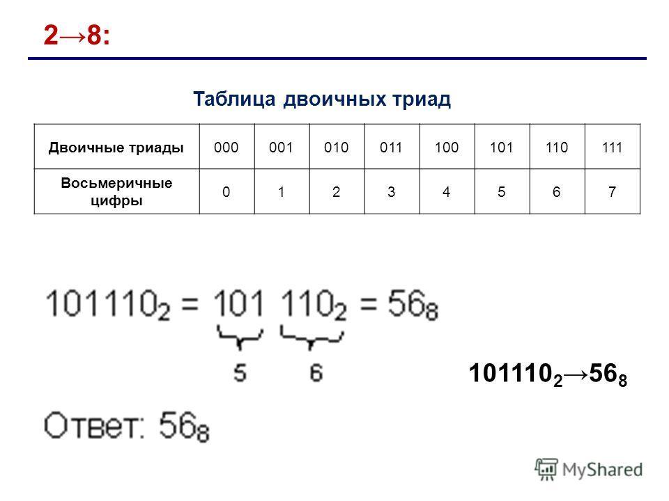 28: Таблица двоичных триад Двоичные триады000001010011100101110111 Восьмеричные цифры 01234567 101110 256 8