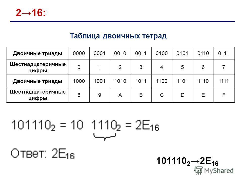216: Таблица двоичных тетрад Двоичные триады00000001001000110100010101100111 Шестнадцатеричные цифры 01234567 Двоичные триады10001001101010111100110111101111 Шестнадцатеричные цифры 89ABCDEF 101110 22E 16