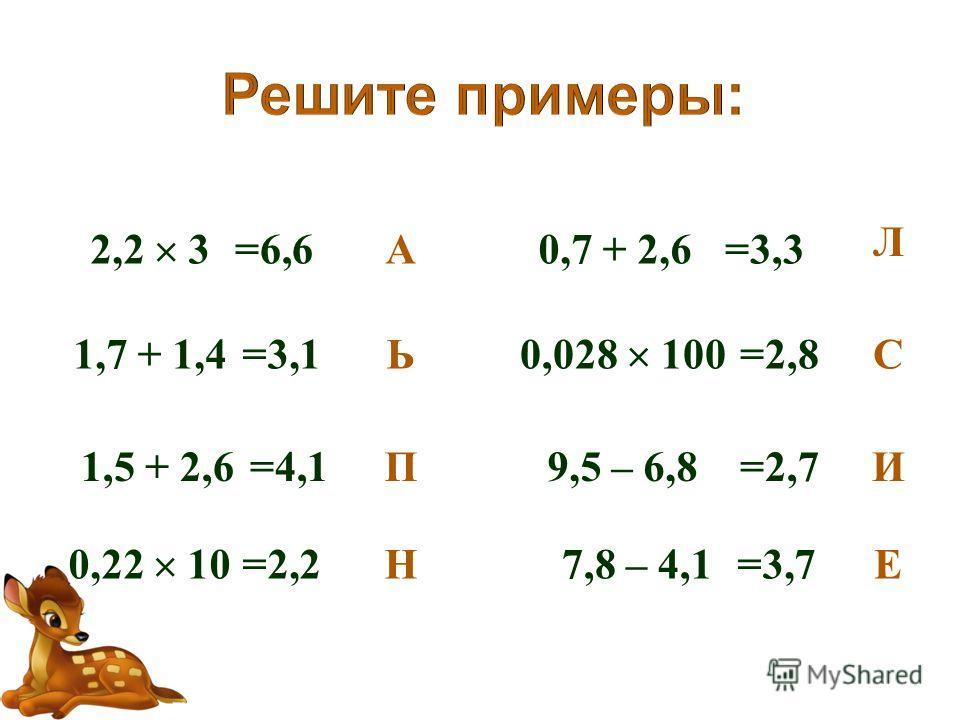 2,2 3 1,7 + 1,4 1,5 + 2,6 0,22 10 0,7 + 2,6 0,028 100 9,5 – 6,8 7,8 – 4,1 =6,6 =3,1 =4,1 =2,2 =3,3 =2,8 =2,7 =3,7Н И Л Е Ь А С П
