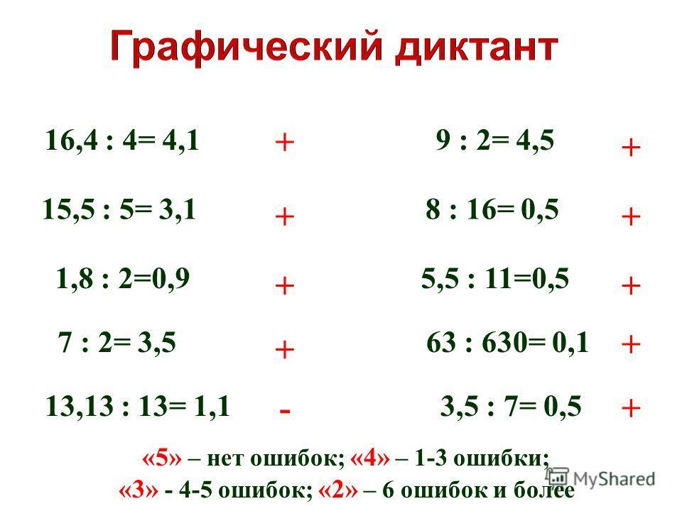 16,4 : 4= 4,1 15,5 : 5= 3,1 1,8 : 2=0,9 7 : 2= 3,5 13,13 : 13= 1,1 9 : 2= 4,5 8 : 16= 0,5 5,5 : 11=0,5 63 : 630= 0,1 3,5 : 7= 0,5 + + - + + + + + + + «5» – нет ошибок; «4» – 1-3 ошибки; «3» - 4-5 ошибок; «2» – 6 ошибок и более