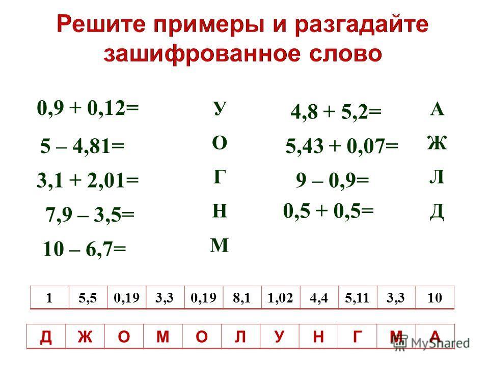 0,9 + 0,12= 4,8 + 5,2= 5 – 4,81= 10 – 6,7= 7,9 – 3,5= 3,1 + 2,01= 15,50,193,30,198,11,024,45,113,310 УОГНМУОГНМ 5,43 + 0,07= 9 – 0,9= 0,5 + 0,5= АЖЛДАЖЛД ДЖОМОЛУНГМА