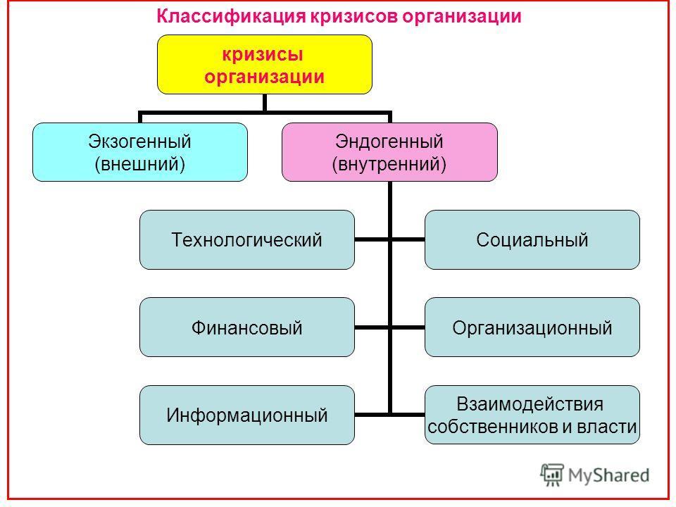 Классификация кризисов организации кризисы организации Экзогенный (внешний) Эндогенный (внутренний) ТехнологическийСоциальный ФинансовыйОрганизационный Информационный Взаимодействия собственников и власти