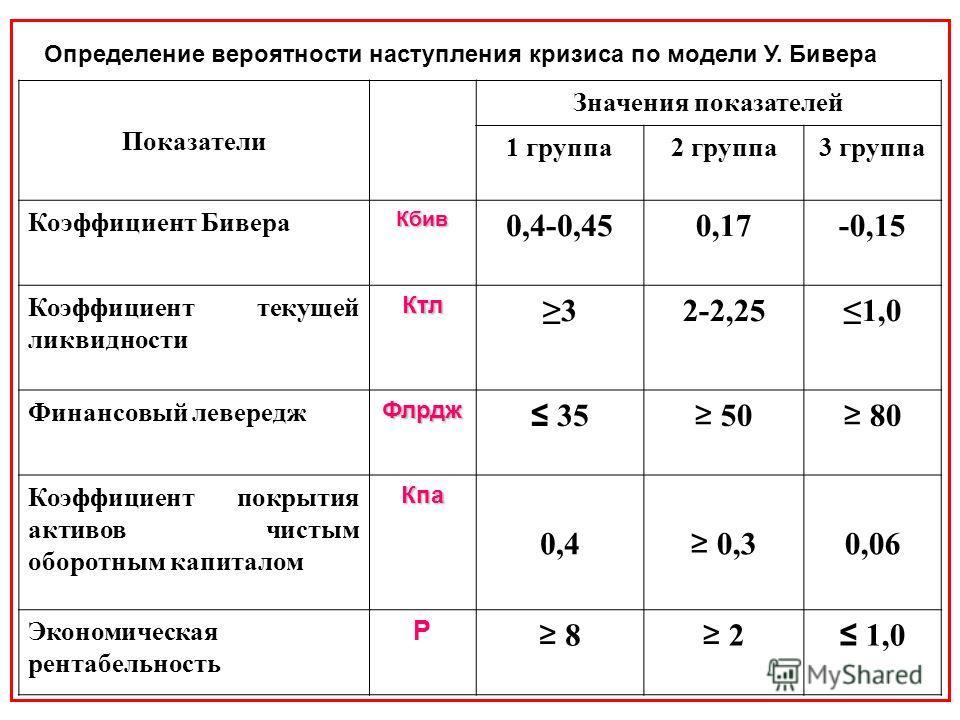 Показатели Значения показателей 1 группа2 группа3 группа Коэффициент БивераКбив 0,4-0,450,17-0,15 Коэффициент текущей ликвидностиКтл 32-2,251,0 Финансовый левереджФлрдж 35 50 80 Коэффициент покрытия активов чистым оборотным капиталомКпа 0,4 0,3 0,06
