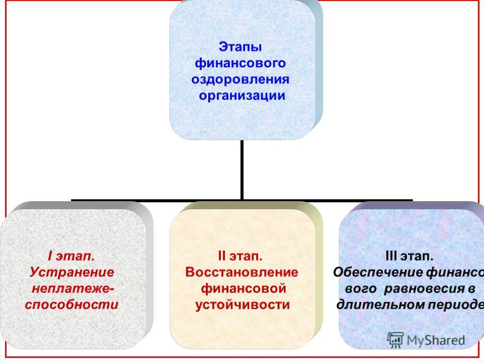 Этапы финансового оздоровления организации I этап. Устранение неплатеже- способности II этап. Восстановление финансовой устойчивости III этап. Обеспечение финансо- вого равновесия в длительном периоде