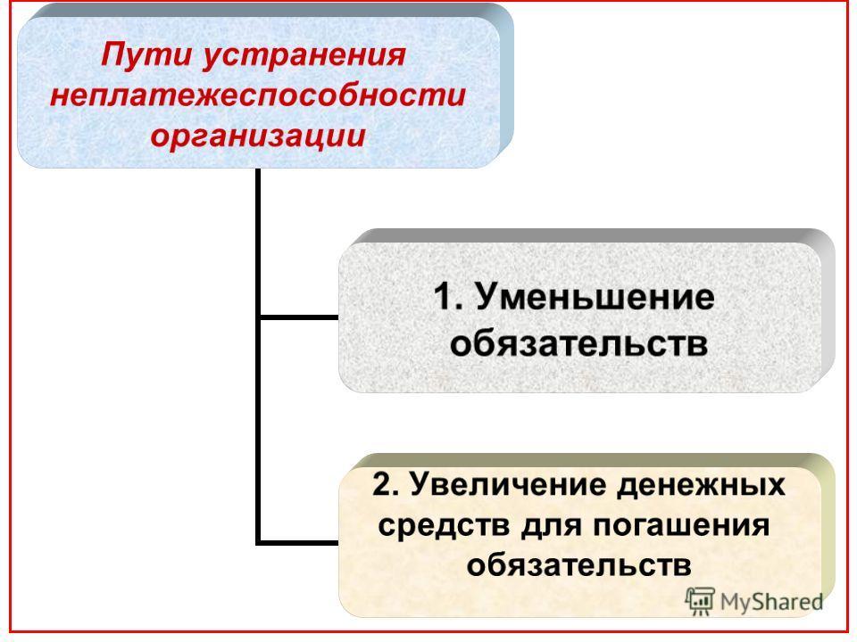 Пути устранения неплатежеспособности организации 1. Уменьшение обязательств 2. Увеличение денежных средств для погашения обязательств