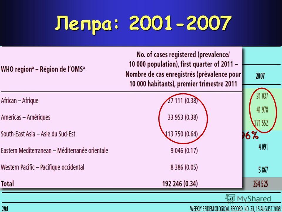 Лепра: 2001-2007 96%