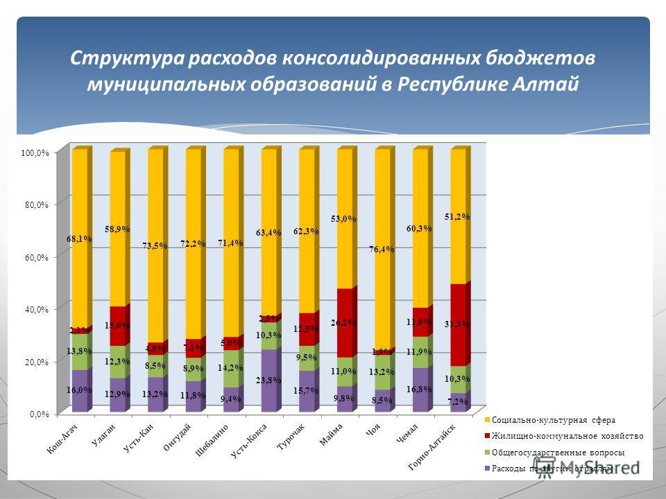 Структура расходов консолидированных бюджетов муниципальных образований в Республике Алтай