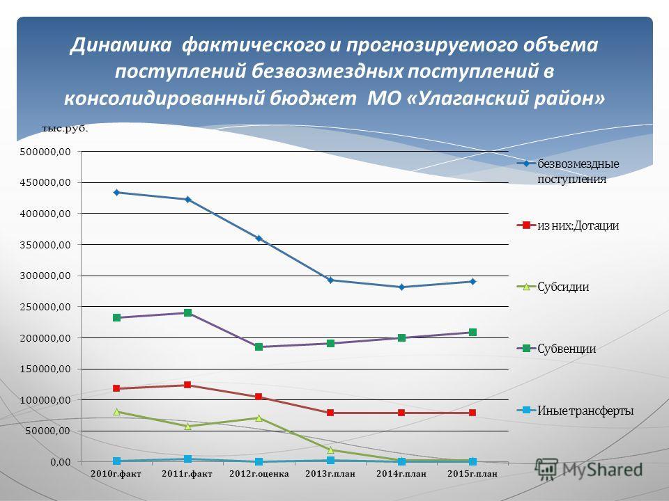 Динамика фактического и прогнозируемого объема поступлений безвозмездных поступлений в консолидированный бюджет МО «Улаганский район»