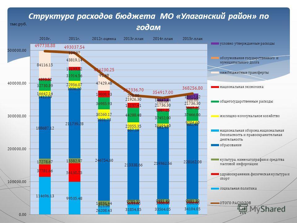 Структура расходов бюджета МО «Улаганский район» по годам
