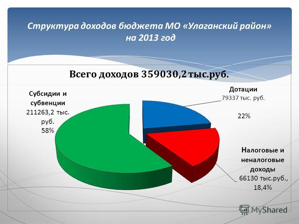 Структура доходов бюджета МО «Улаганский район» на 2013 год