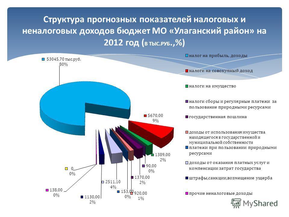 Структура прогнозных показателей налоговых и неналоговых доходов бюджет МО «Улаганский район» на 2012 год ( В ТЫС.РУБ.,%)