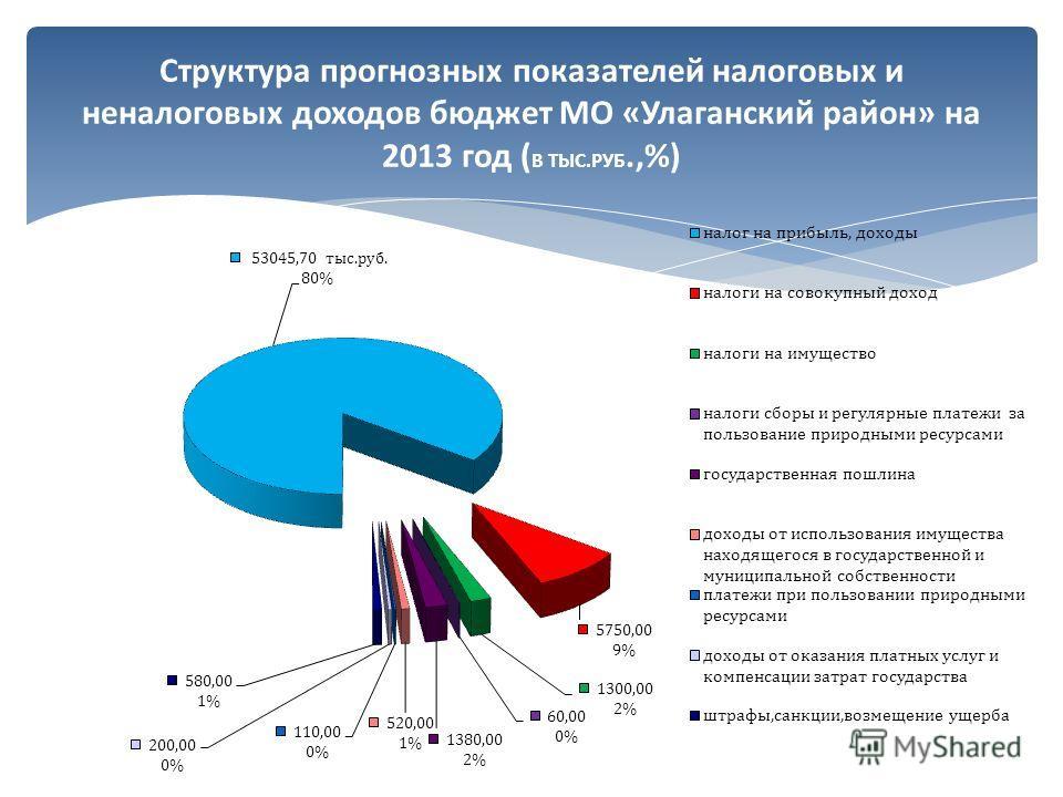 Структура прогнозных показателей налоговых и неналоговых доходов бюджет МО «Улаганский район» на 2013 год ( В ТЫС.РУБ.,%)