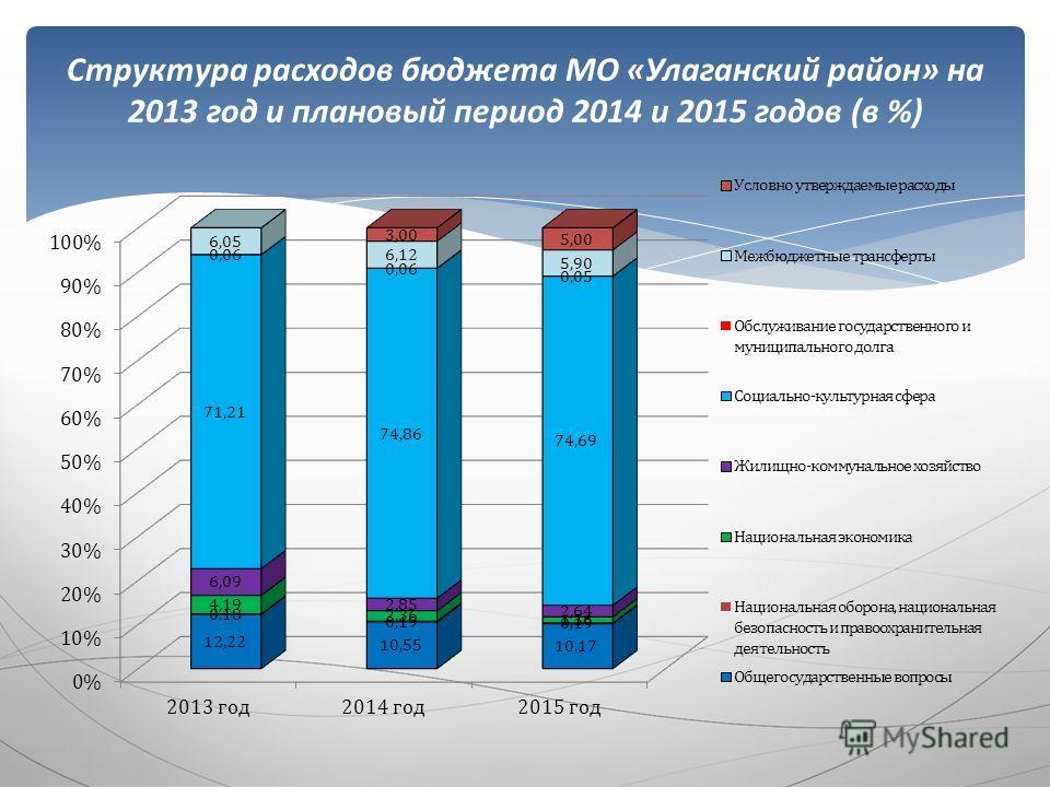 Структура расходов бюджета МО «Улаганский район» на 2013 год и плановый период 2014 и 2015 годов (в %)
