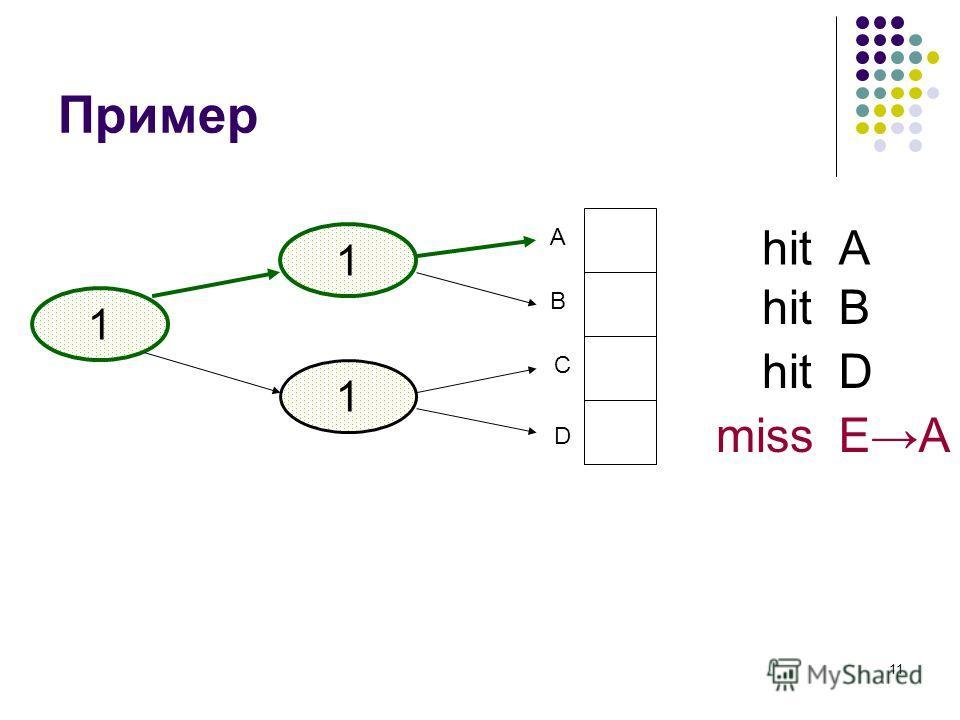 11 Пример 1 A B C D 1 1 Ahit B D EmissA