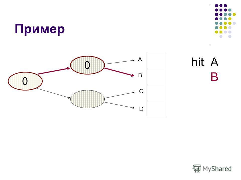 7 Пример 0 A B C D 0 Ahit B
