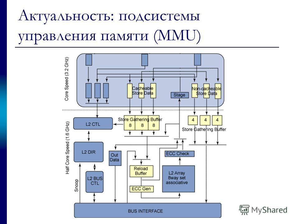 Актуальность: подсистемы управления памяти (MMU)