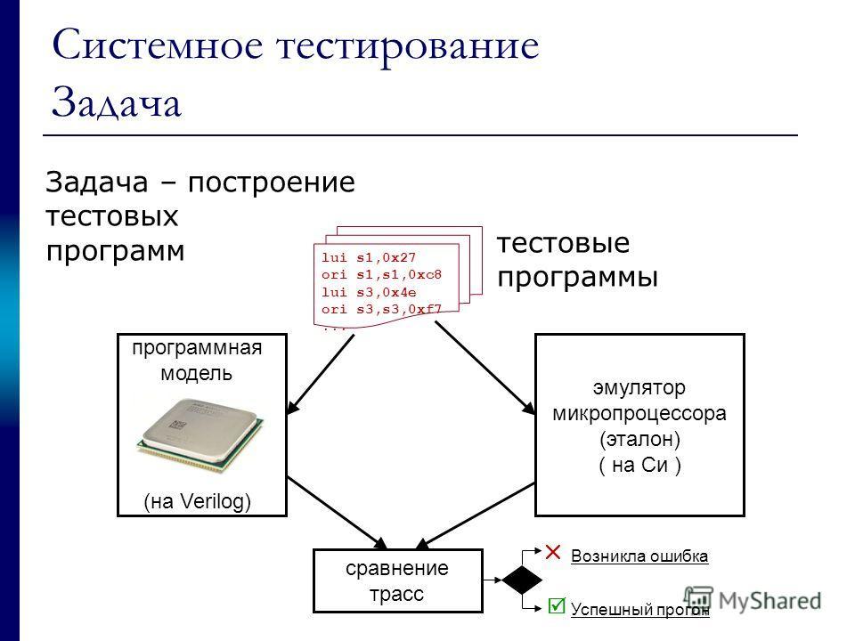 Системное тестирование Задача эмулятор микропроцессора (эталон) ( на Си ) cравнение трасс Возникла ошибка Успешный прогон программная модель (на Verilog) lui s1,0x27 ori s1,s1,0xc8 lui s3,0x4e ori s3,s3,0xf7... тестовые программы Задача – построение