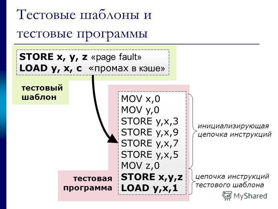 Тестовые шаблоны и тестовые программы STORE x, y, z «page fault» LOAD y, x, c «промах в кэше» тестовый шаблон MOV x,0 MOV y,0 STORE y,x,3 STORE y,x,9 STORE y,x,7 STORE y,x,5 MOV z,0 STORE x,y,z LOAD y,x,1 тестовая программа инициализирующая цепочка и