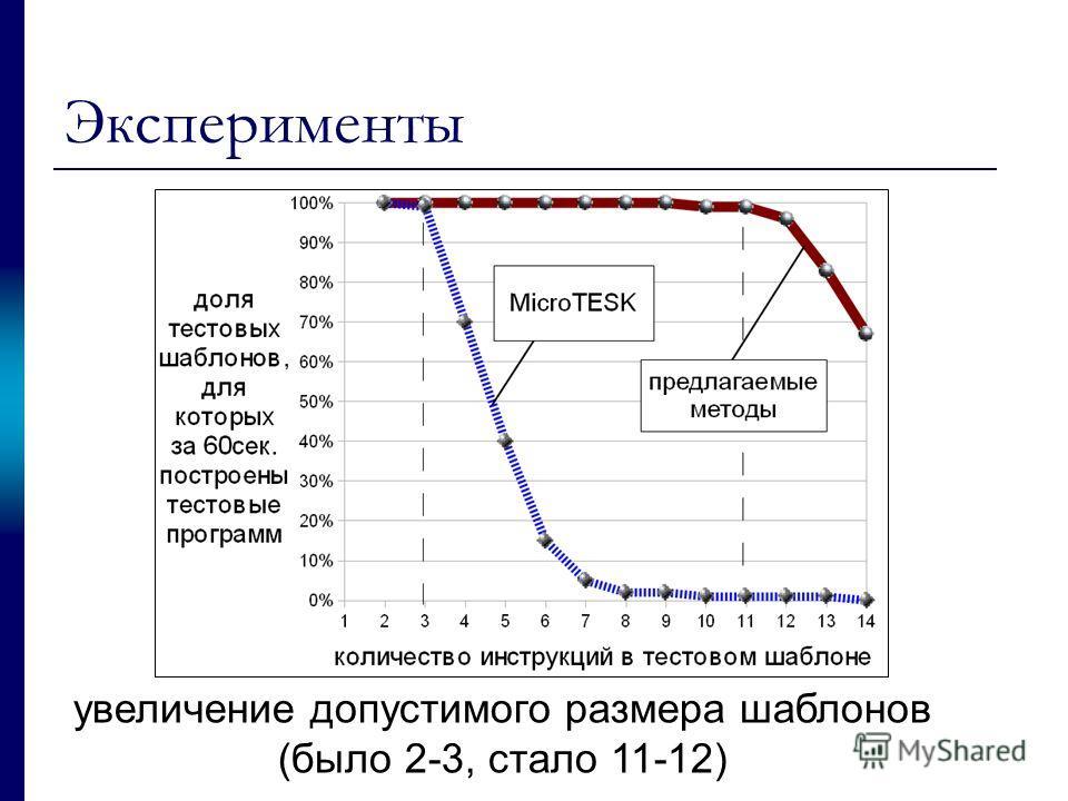 Эксперименты увеличение допустимого размера шаблонов (было 2-3, стало 11-12)