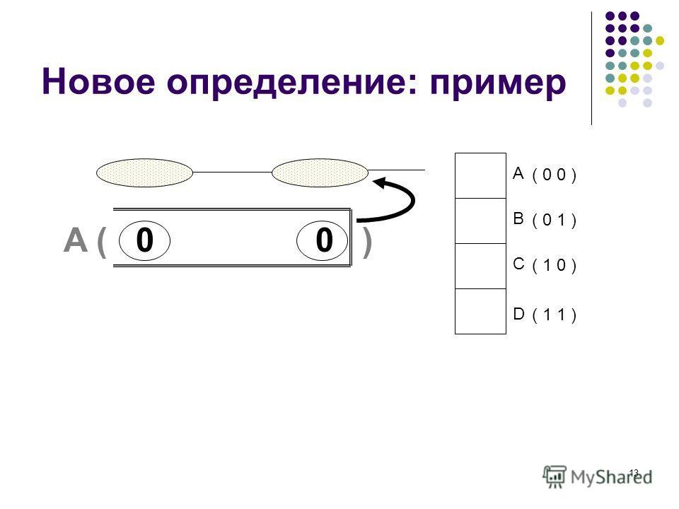 13 Новое определение: пример A B C D ( 0 0 ) ( 0 1 ) ( 1 0 ) ( 1 1 ) A ( 0 0 )
