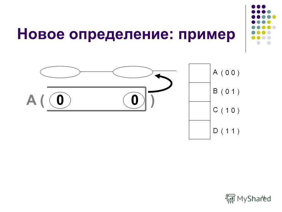 14 Новое определение: пример A B C D ( 0 0 ) ( 0 1 ) ( 1 0 ) ( 1 1 ) A ( 0 0 )
