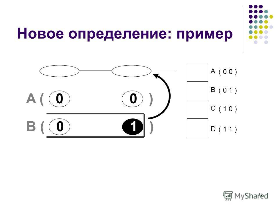15 Новое определение: пример A B C D ( 0 0 ) ( 0 1 ) ( 1 0 ) ( 1 1 ) A ( 0 0 ) B ( 0 1 )