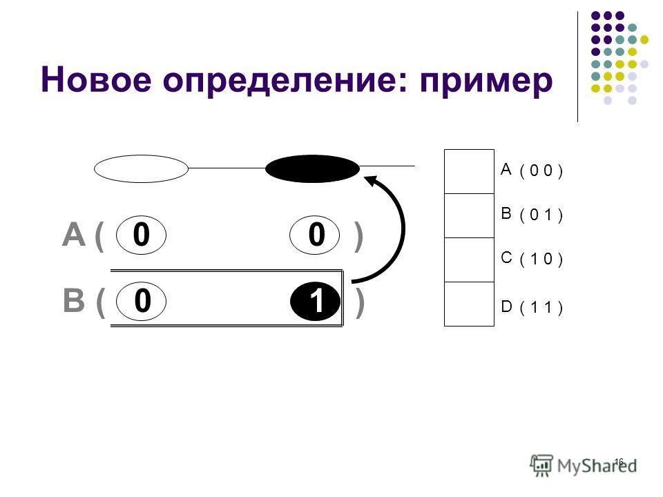 16 Новое определение: пример A B C D ( 0 0 ) ( 0 1 ) ( 1 0 ) ( 1 1 ) A ( 0 0 ) B ( 0 1 )
