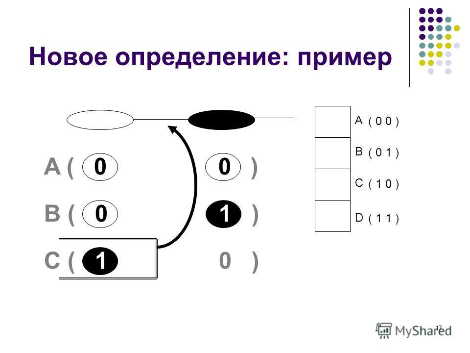 17 Новое определение: пример A B C D ( 0 0 ) ( 0 1 ) ( 1 0 ) ( 1 1 ) A ( 0 0 ) B ( 0 1 ) C ( 1 0 )